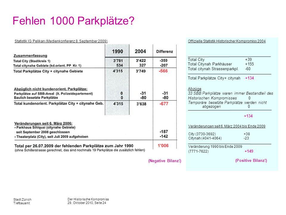 Fehlen 1000 Parkplätze Total City +39 Total Citynah Parkhäuser +155