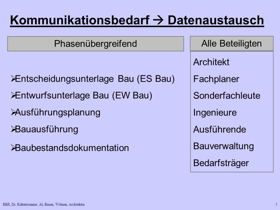 Kommunikationsbedarf  Datenaustausch