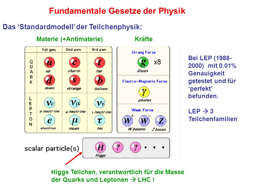 Fundamentale Gesetze der Physik