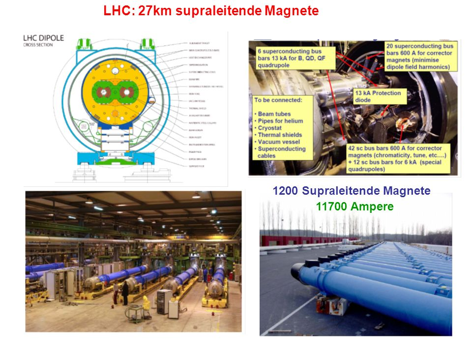 LHC: 27km supraleitende Magnete
