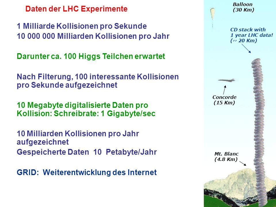 Daten der LHC Experimente