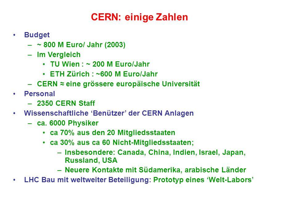 CERN: einige Zahlen Budget ~ 800 M Euro/ Jahr (2003) Im Vergleich