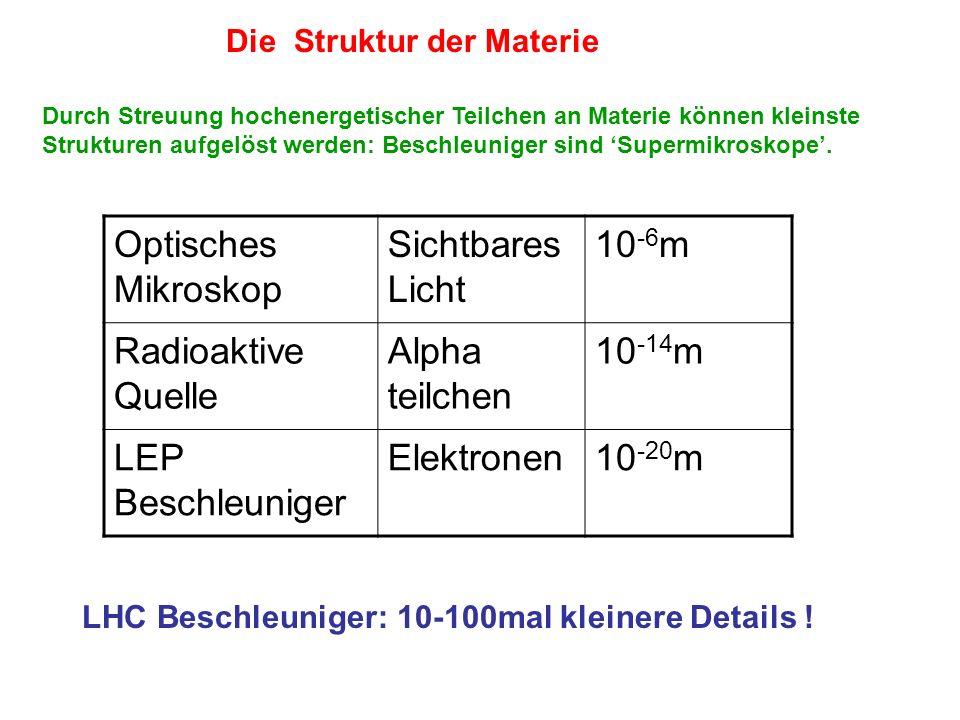 Optisches Mikroskop Sichtbares Licht 10-6m Radioaktive Quelle