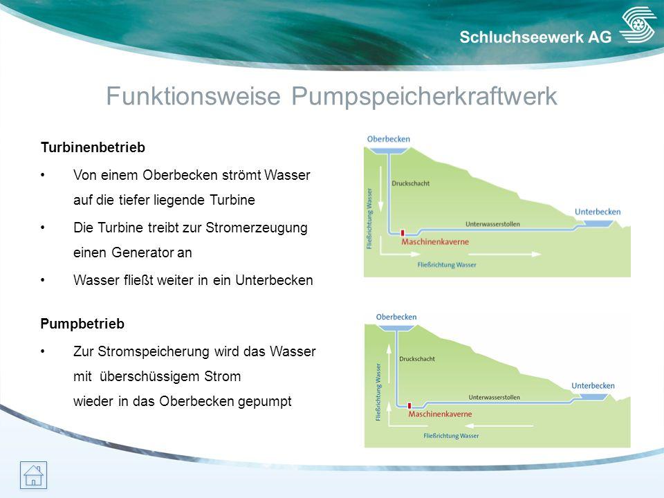 Funktionsweise Pumpspeicherkraftwerk