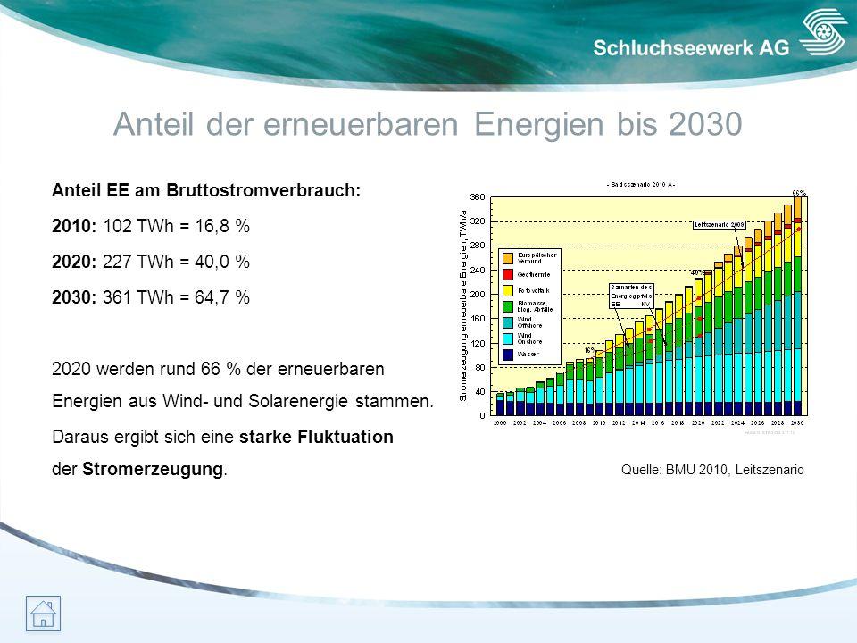 Anteil der erneuerbaren Energien bis 2030