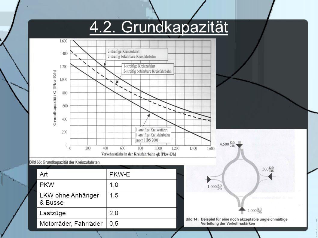 4.2. Grundkapazität Art PKW-E PKW 1,0 LKW ohne Anhänger & Busse 1,5