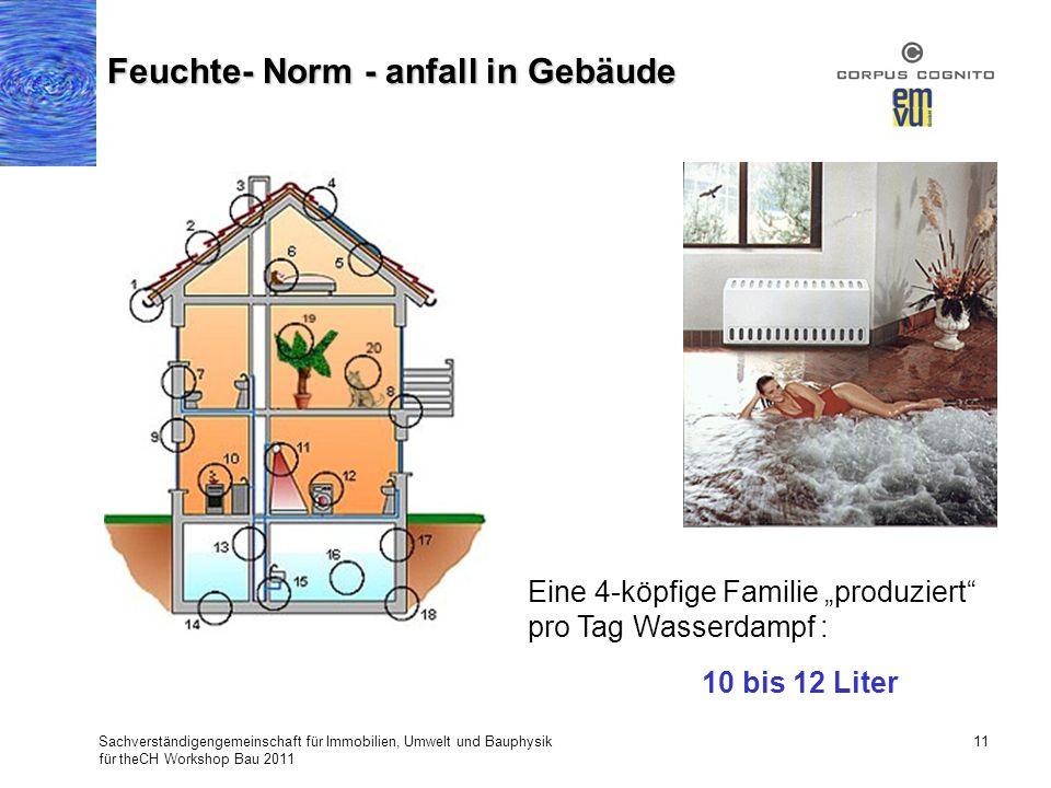Feuchte- Norm - anfall in Gebäude
