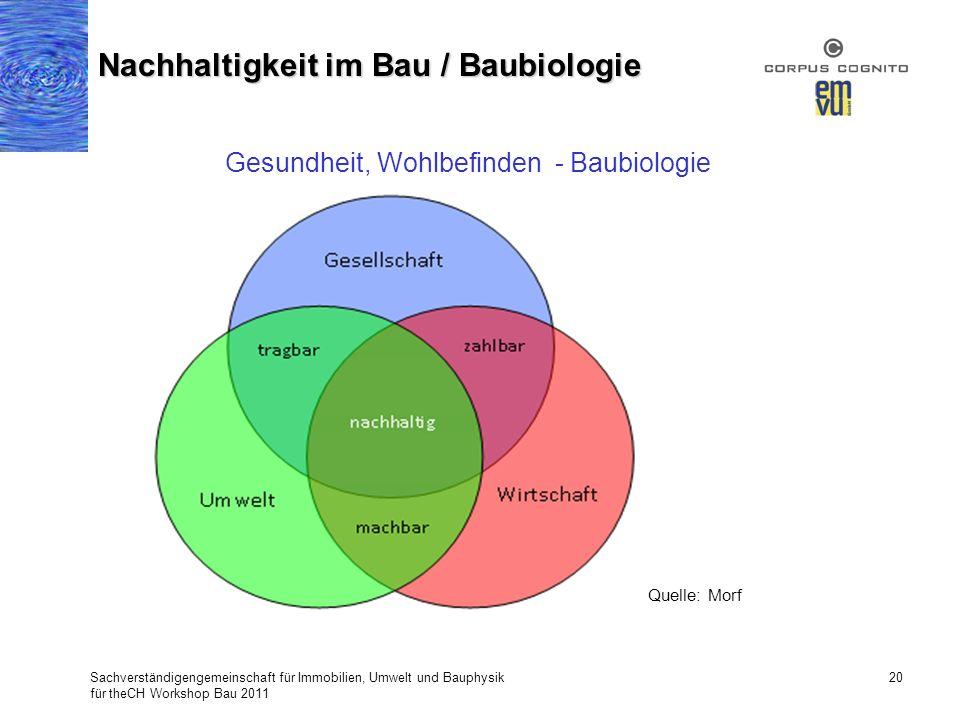 Nachhaltigkeit im Bau / Baubiologie