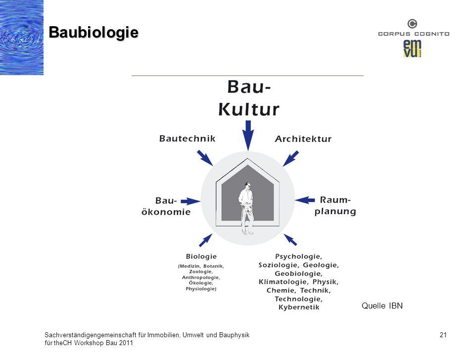 Baubiologie Quelle IBN