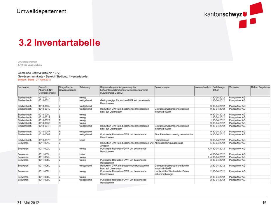 3.2 Inventartabelle