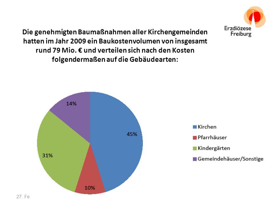 Die genehmigten Baumaßnahmen aller Kirchengemeinden hatten im Jahr 2009 ein Baukostenvolumen von insgesamt rund 79 Mio. € und verteilen sich nach den Kosten folgendermaßen auf die Gebäudearten: