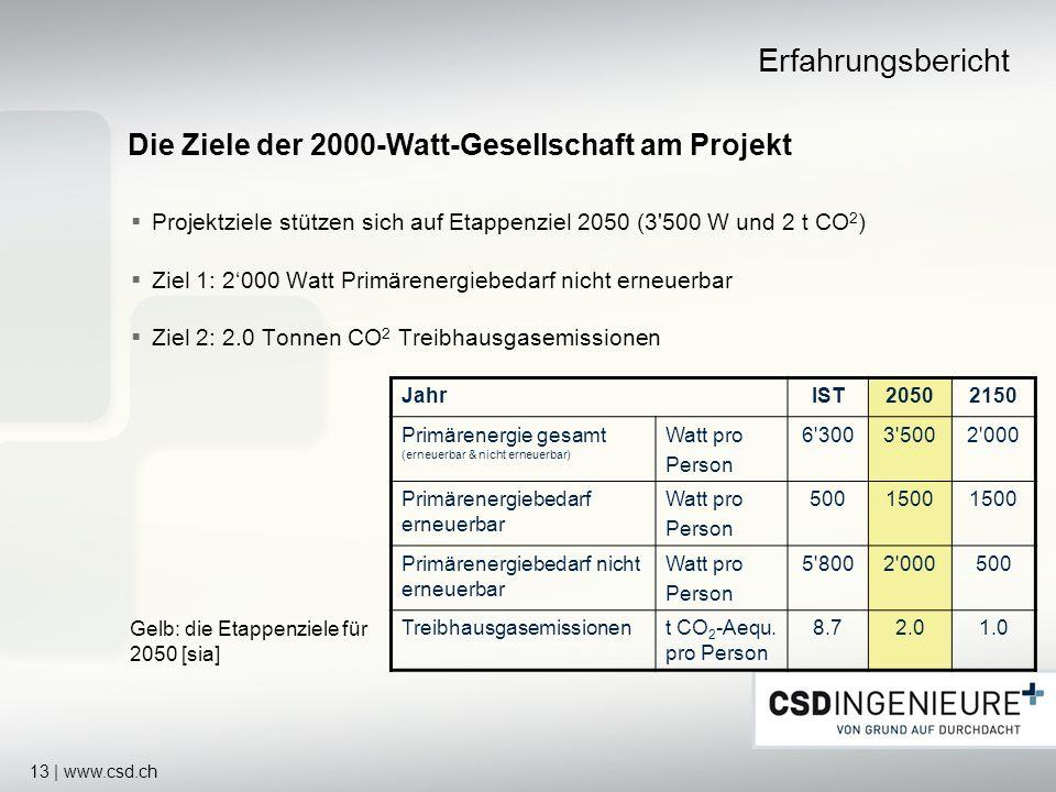 Erfahrungsbericht Die Ziele der 2000-Watt-Gesellschaft am Projekt