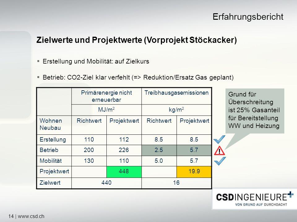 Erfahrungsbericht Zielwerte und Projektwerte (Vorprojekt Stöckacker)