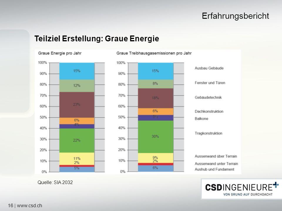 Erfahrungsbericht Teilziel Erstellung: Graue Energie www.csd.ch 16