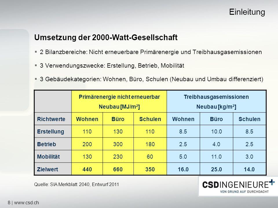 Einleitung Umsetzung der 2000-Watt-Gesellschaft