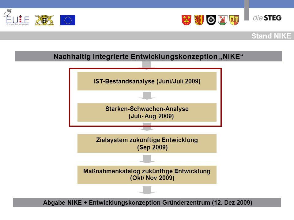 """Nachhaltig integrierte Entwicklungskonzeption """"NIKE"""