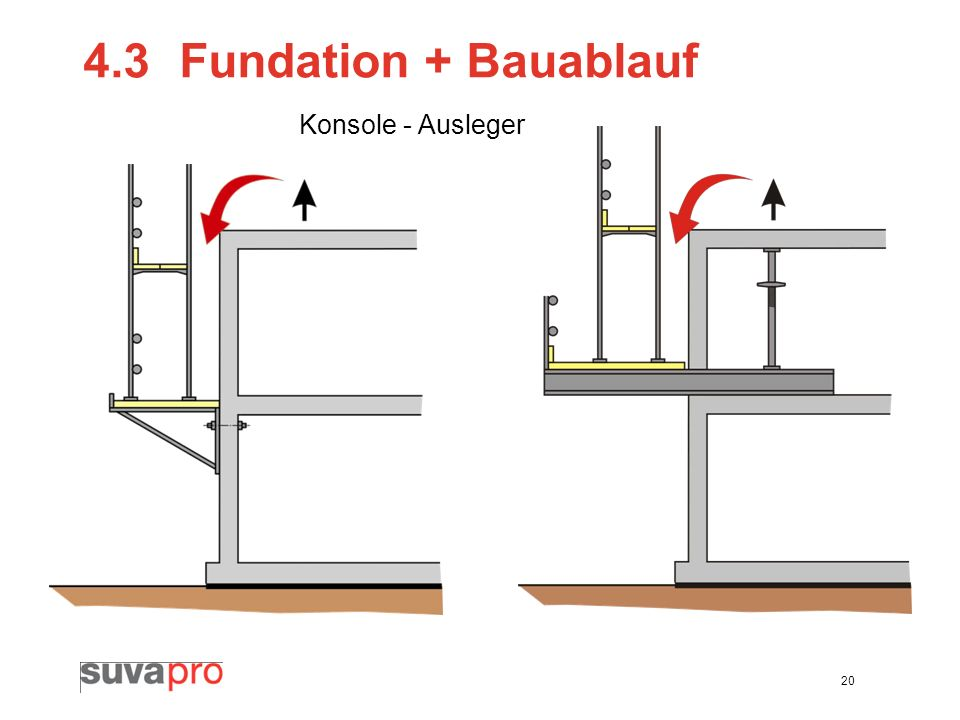 4.3 Fundation + Bauablauf Konsole - Ausleger