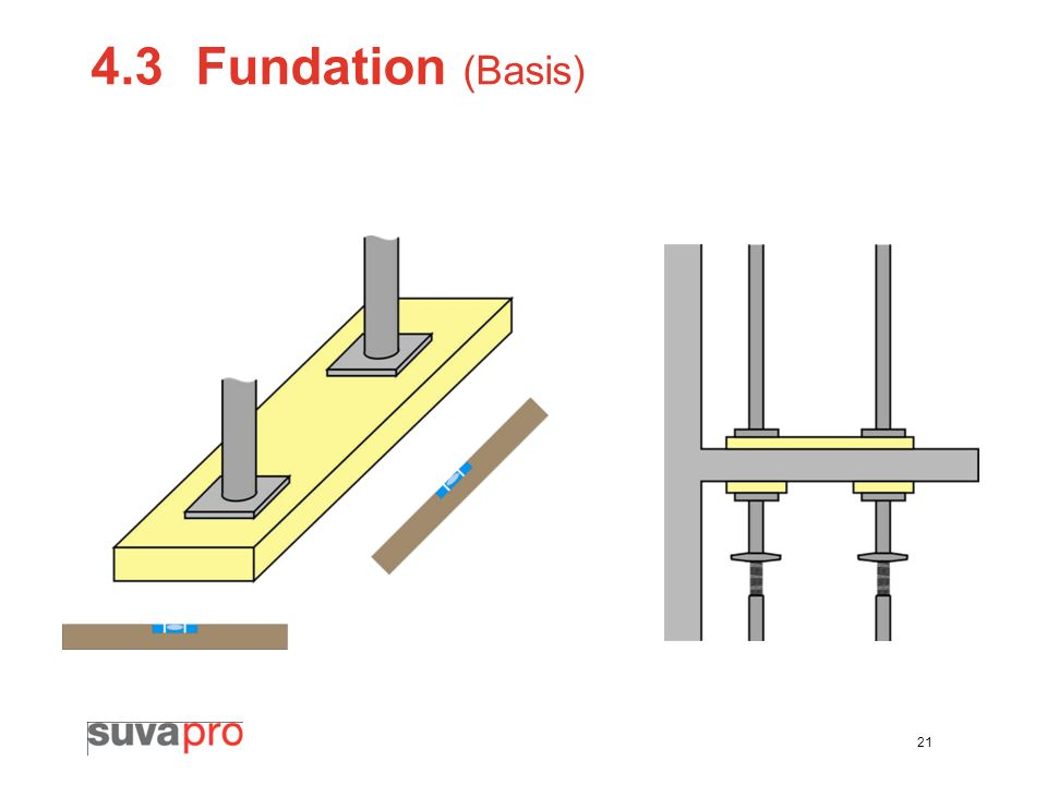 4.3 Fundation (Basis)