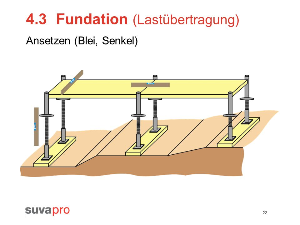 4.3 Fundation (Lastübertragung)