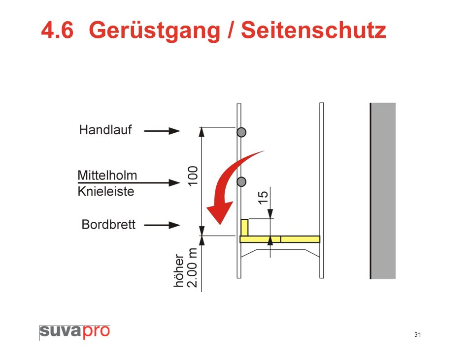 4.6 Gerüstgang / Seitenschutz