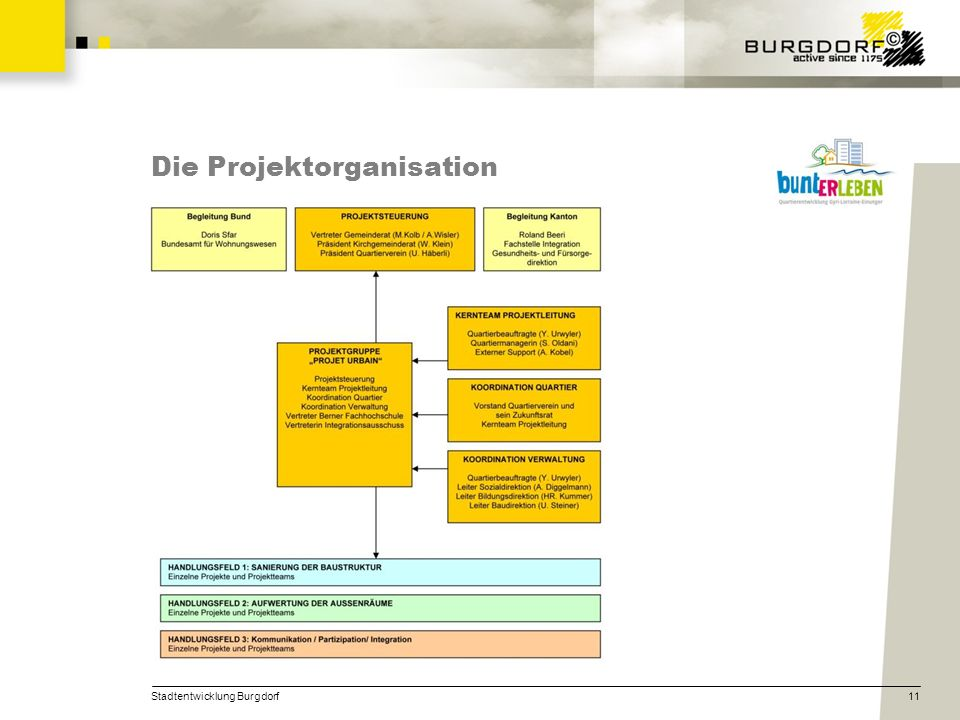 Die Projektorganisation