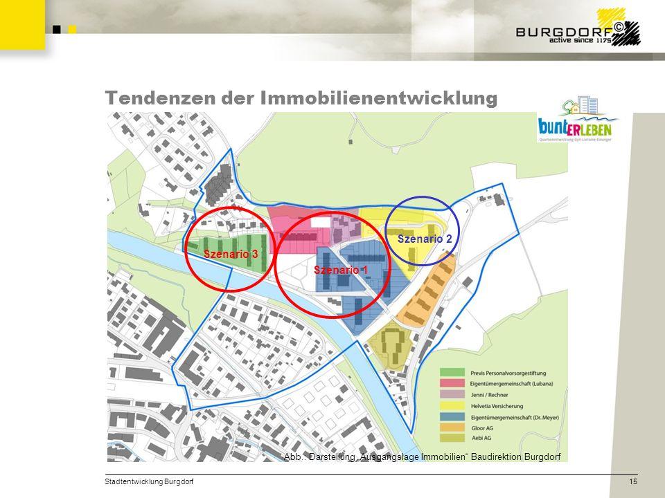 Tendenzen der Immobilienentwicklung