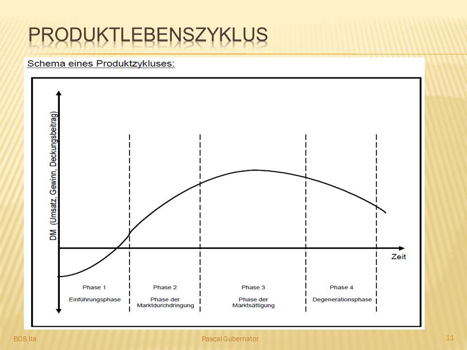 Produktlebenszyklus Ermöglicht eine Voraussage der Erfolgsaussichten eines Produktes. Grundlage für den Einsatz verschiedener Marketingmaßnahmen.