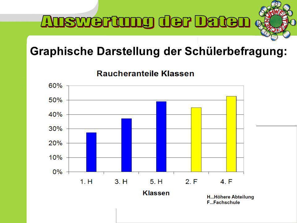 Auswertung der Daten Graphische Darstellung der Schülerbefragung: