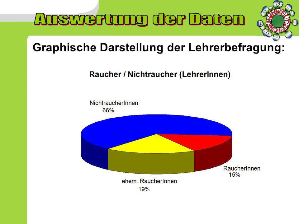 Auswertung der Daten Graphische Darstellung der Lehrerbefragung: