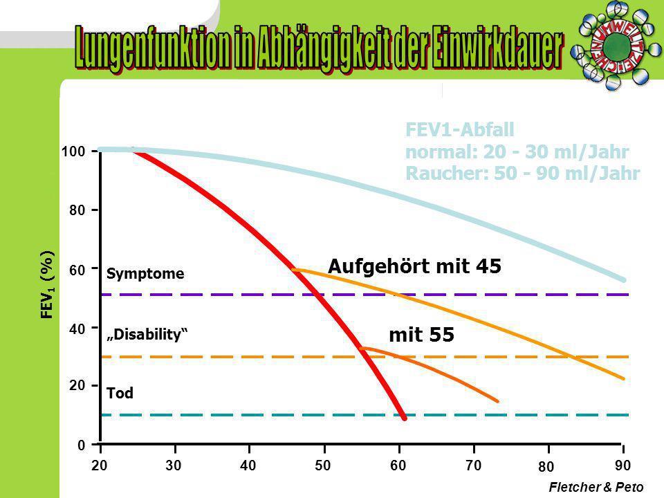 Lungenfunktion in Abhängigkeit der Einwirkdauer