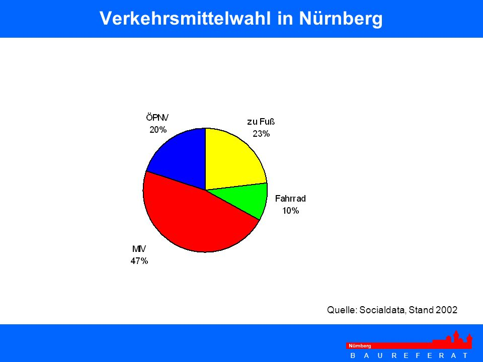 Verkehrsmittelwahl in Nürnberg