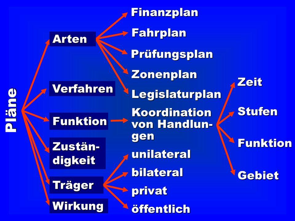 Pläne Finanzplan Fahrplan Arten Prüfungsplan Zonenplan Zeit Verfahren