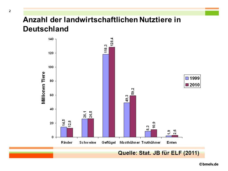 Anzahl der landwirtschaftlichen Nutztiere in Deutschland