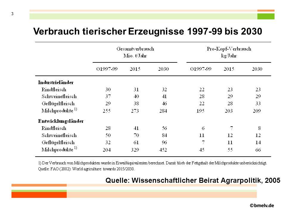 Verbrauch tierischer Erzeugnisse 1997-99 bis 2030