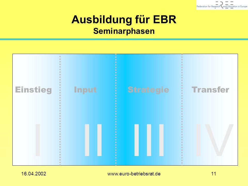 Ausbildung für EBR Seminarphasen