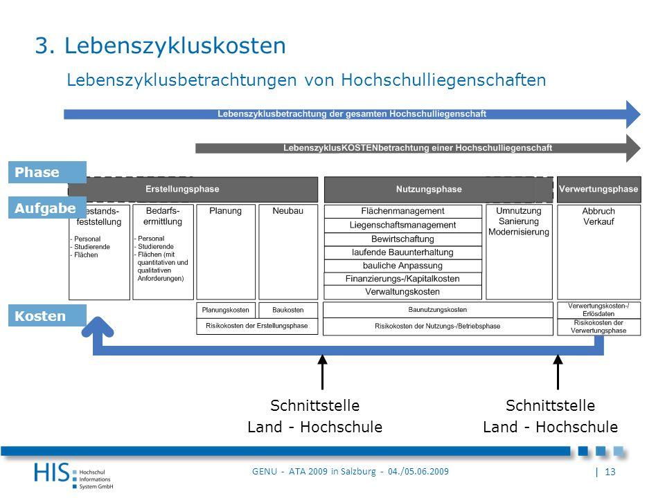3. Lebenszykluskosten Lebenszyklusbetrachtungen von Hochschulliegenschaften. Schnittstelle. Land - Hochschule.