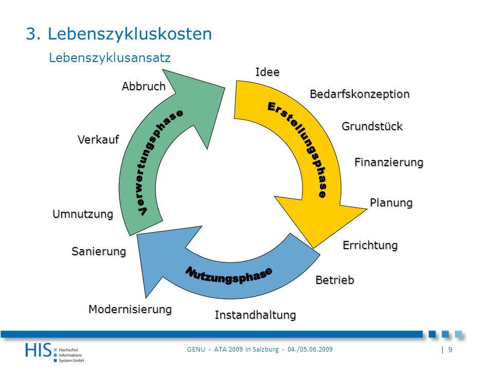 3. Lebenszykluskosten Lebenszyklusansatz Erstellungsphase