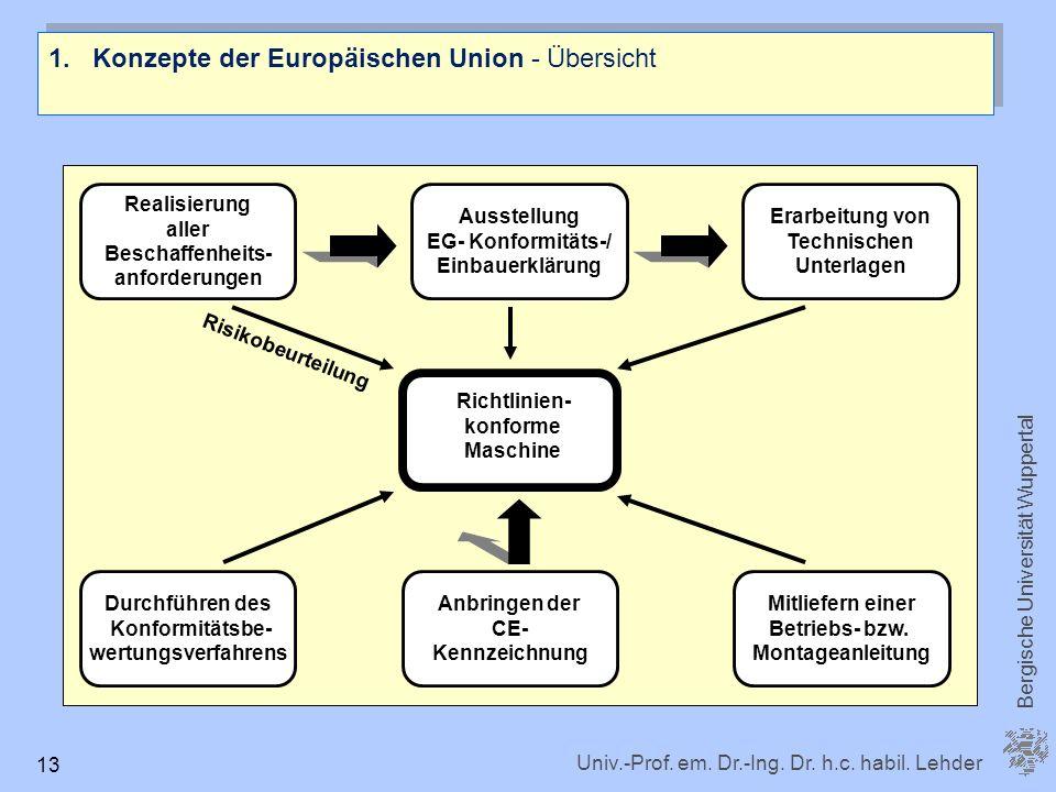 Konzepte der Europäischen Union - Übersicht
