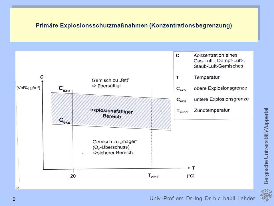 Primäre Explosionsschutzmaßnahmen (Konzentrationsbegrenzung)