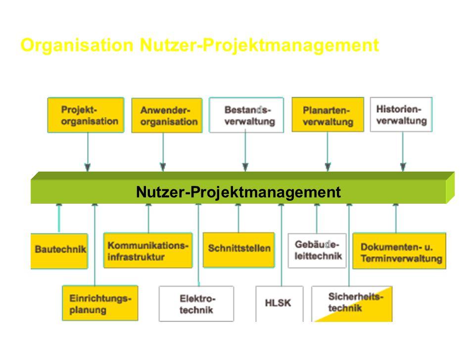 Nutzer-Projektmanagement