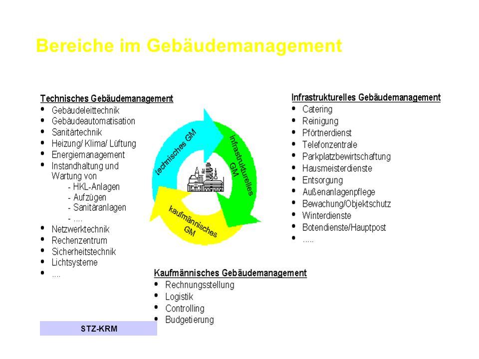 Bereiche im Gebäudemanagement