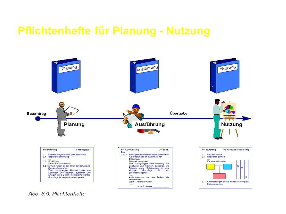 Pflichtenhefte für Planung - Nutzung