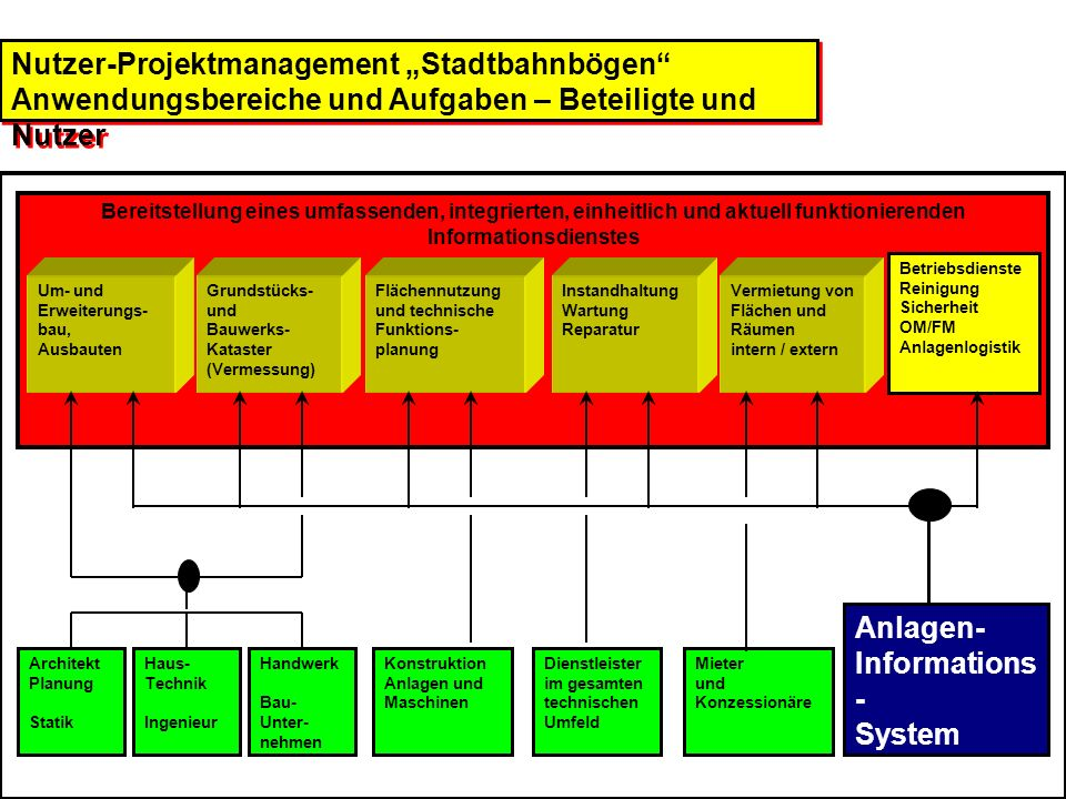 "Nutzer-Projektmanagement ""Stadtbahnbögen"