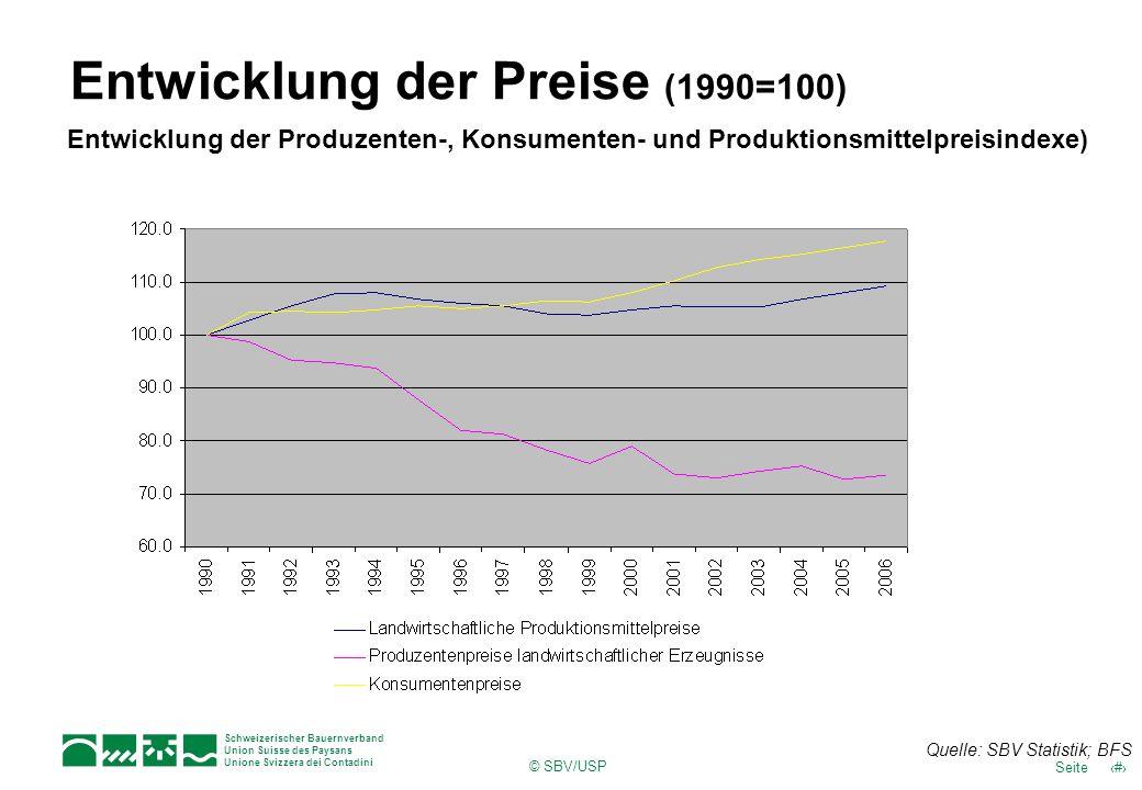 Entwicklung der Preise (1990=100)