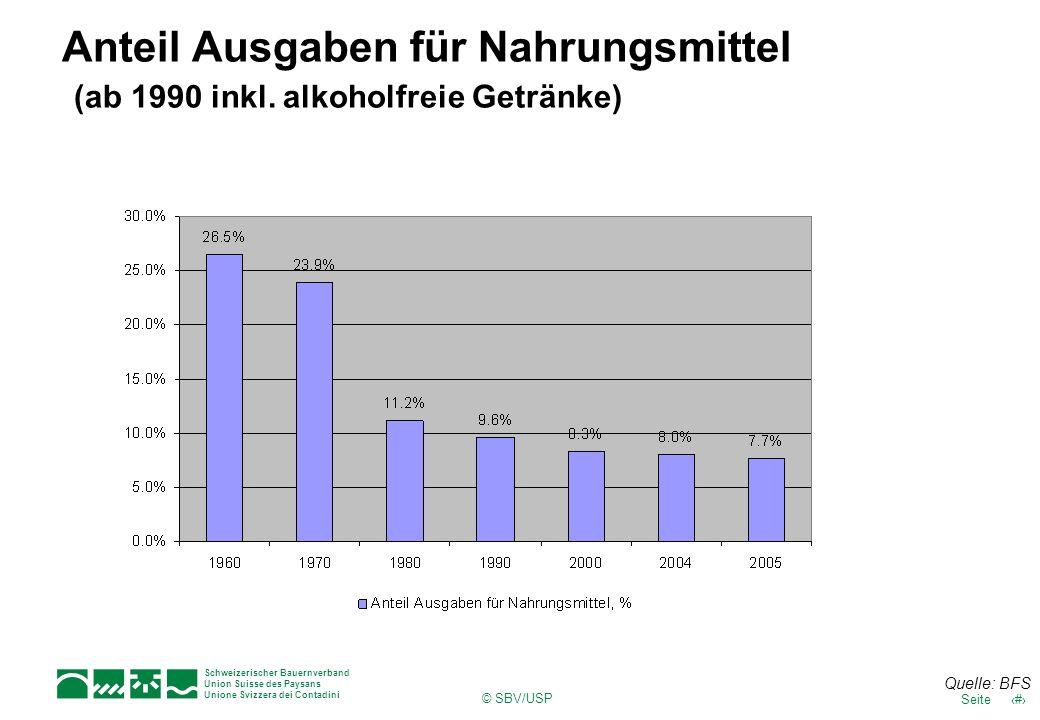 Anteil Ausgaben für Nahrungsmittel (ab 1990 inkl