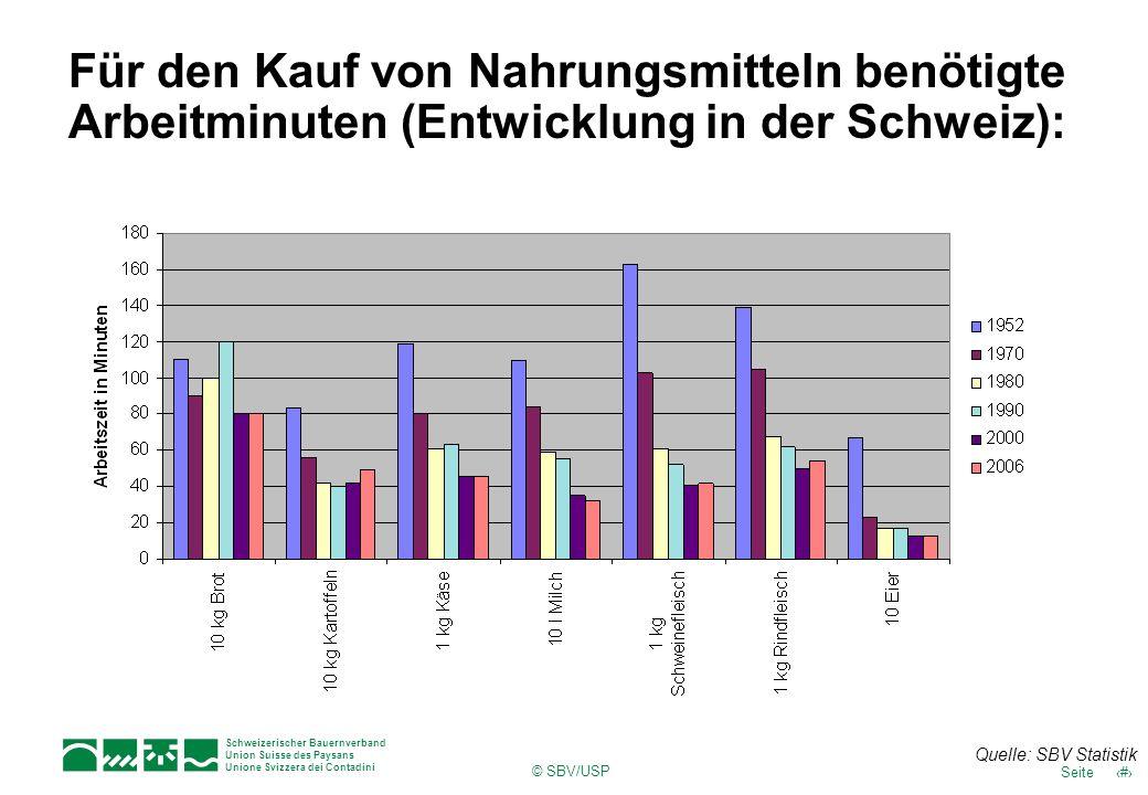 Für den Kauf von Nahrungsmitteln benötigte Arbeitminuten (Entwicklung in der Schweiz):