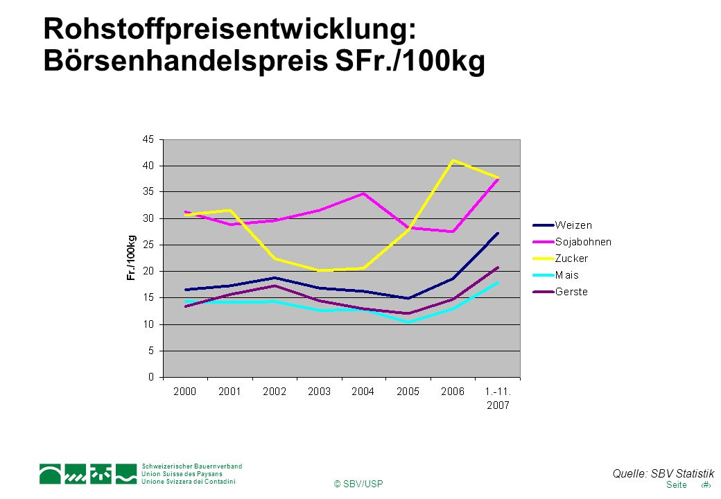 Rohstoffpreisentwicklung: Börsenhandelspreis SFr./100kg