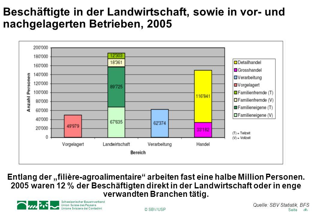 Beschäftigte in der Landwirtschaft, sowie in vor- und nachgelagerten Betrieben, 2005