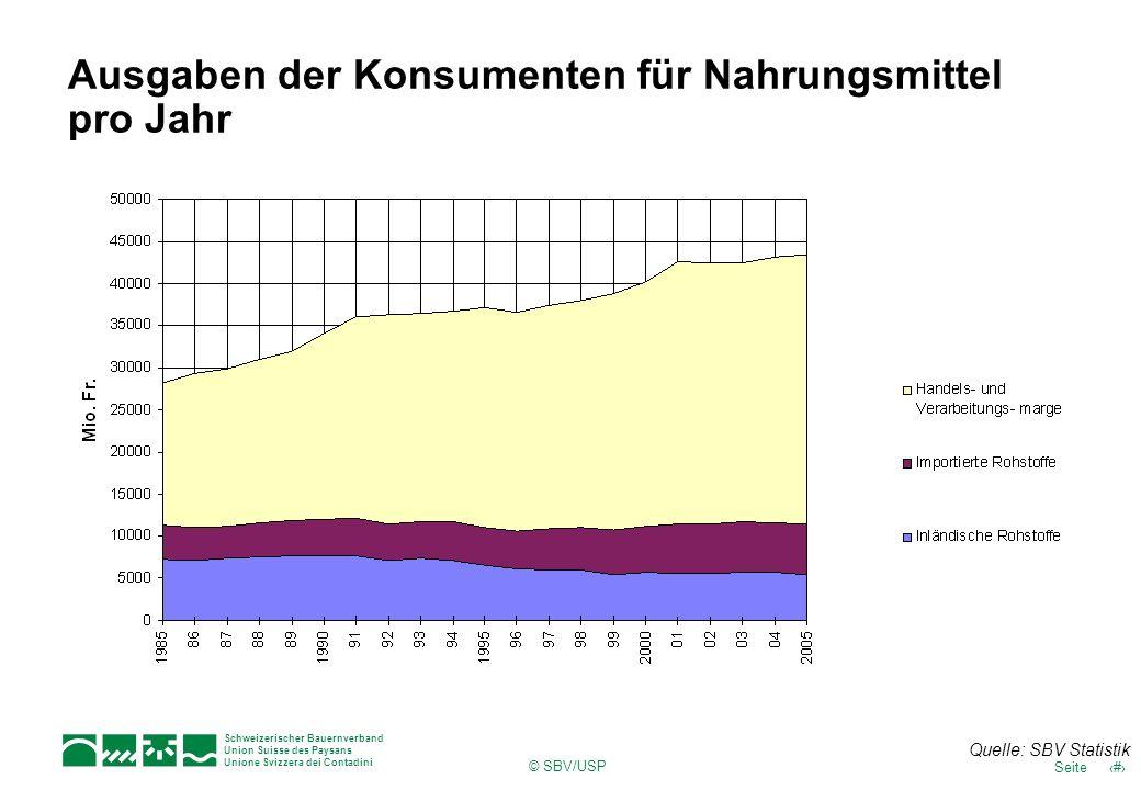 Ausgaben der Konsumenten für Nahrungsmittel pro Jahr