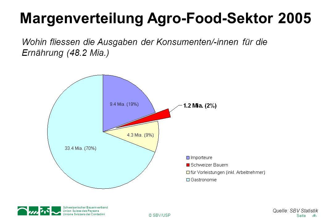 Margenverteilung Agro-Food-Sektor 2005